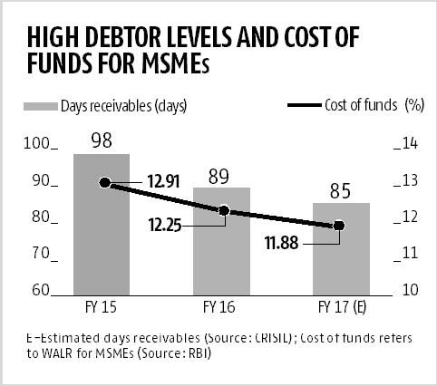 CRISIL SME Tracker: With PSUs on board, TReDS should ease MSME liquidity wo