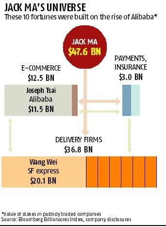 Alibaba's rise creates at least 10 billionaires not named Jack Ma