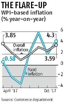 WPI inflation at 6-month high of 3.59%