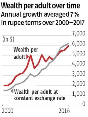 India's wealth soars but few benefit: Highlights
