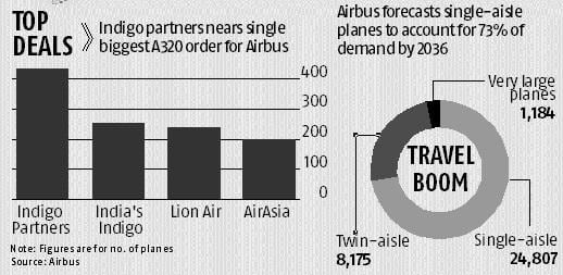 Airbus seals $50-bn jet deal to outdo Boeing