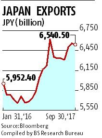 Japan's GDP grows for seven straight quarters