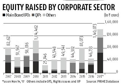 India Inc raises Rs 1.4-lakh cr via equities in 2017