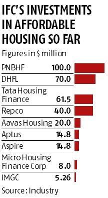 IFC and HDFC create $800-mn corpus for affordable homes