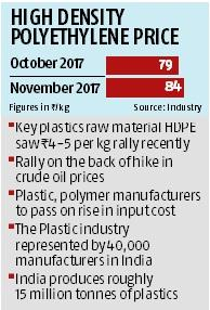 Costlier raw material hikes up plastics prices | Business