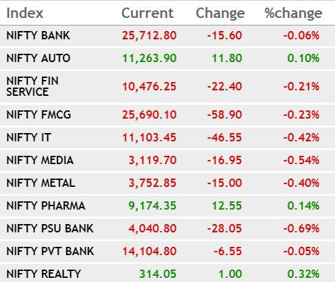 Equities close marginally in the green; IT, banks cap gains (Second Lead)