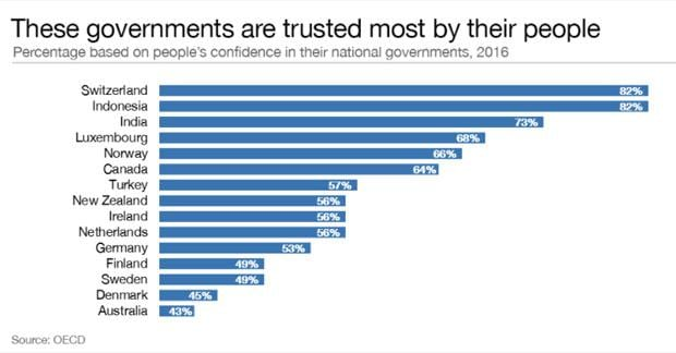 Modi govt 3rd most trusted in the world; Switzerland, Indonesia top list