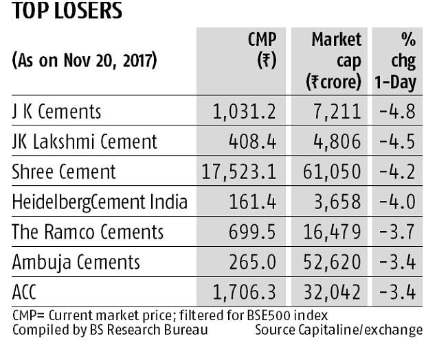Cement stocks crack on petcoke ban