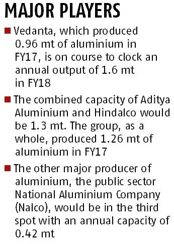 Vedanta set to overtake Aditya Birla group as largest aluminium maker