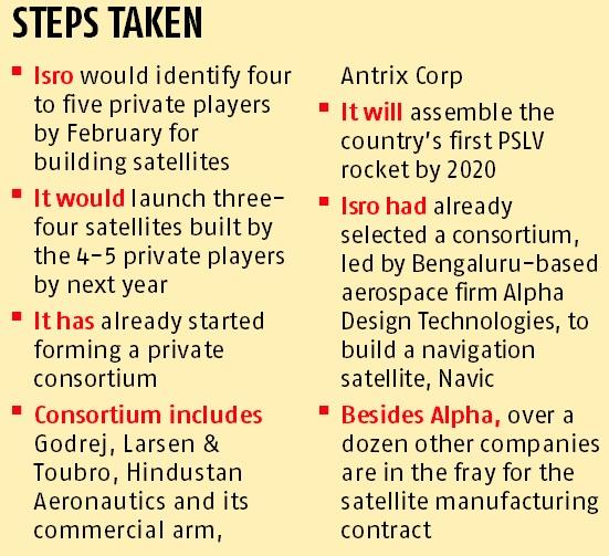 Isro aims to make India a global hub for satellite building