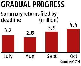 56% assessees file GST returns for October