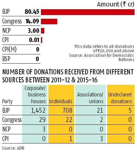 BJP got 82% of donations to national parties in Gujarat: ADR