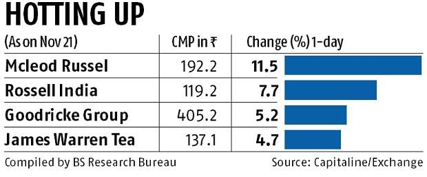 Tea stocks surge on hopes of higher realisations as prices rise