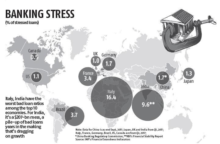 Banking stress