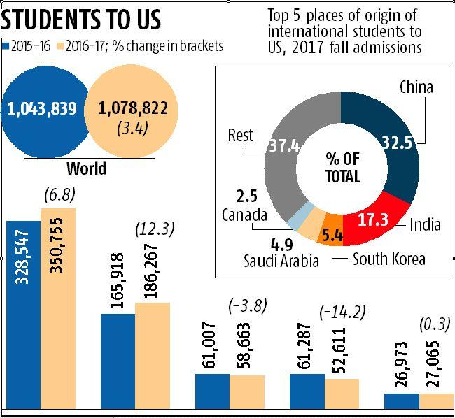 Number of Indian students to US on the rise: Survey