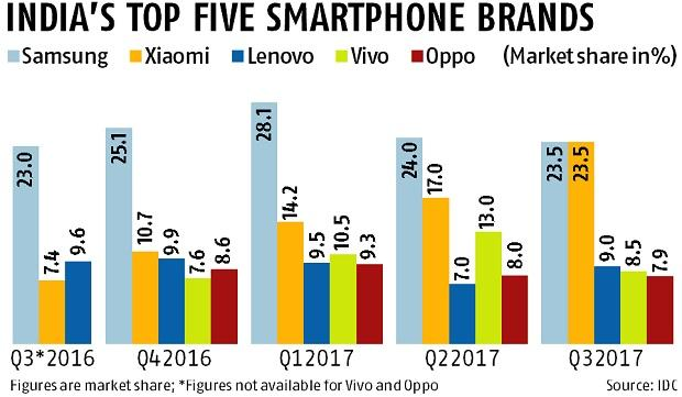 Xiaomi makes the right calls, Oppo and Vivo see a lull