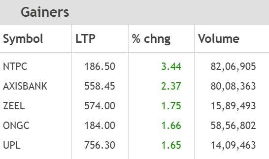 gainers
