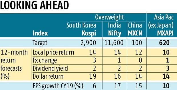 Market outlook: Goldman Sachs sets Nifty target of 11,600