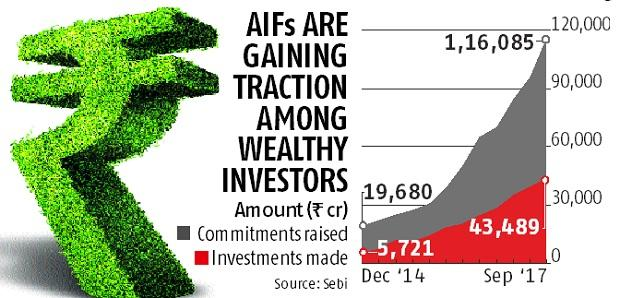 Fund managers make switch to high-growth AIF industry
