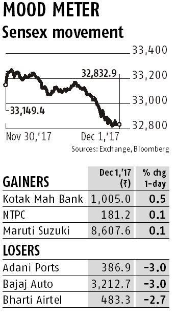 Markets see worst weekly setback since August