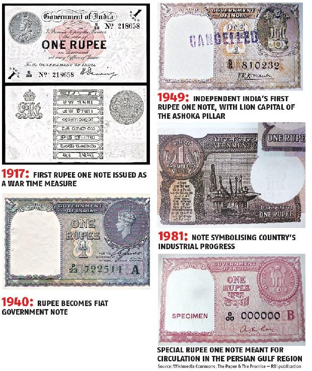Note the journey: 100 years of one rupee note