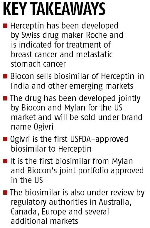 Biocon secures nod for its first biosimilar in US
