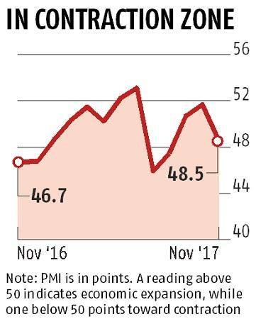 PMI services drops to 3-month low in November as GST cools demand