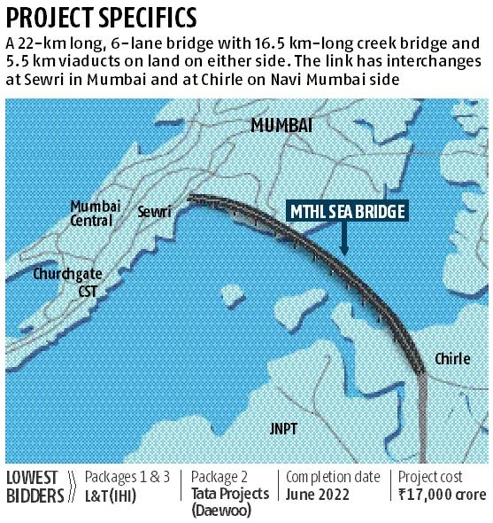 Mumbai Infrastructure Projects, Airport, Metro, Monorail