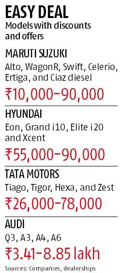 'December delight': From Alto to Audi, get car discounts of up to Rs 9 lakh