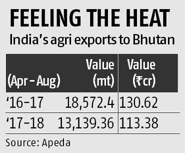India's agriculture export to Bhutan down 40%