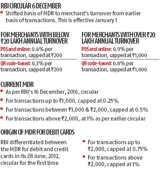 Retailers up the ante against revised merchant discount rates