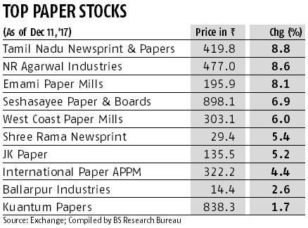 Paper stocks up on better financials