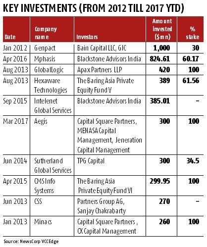 Investor interest continues in BPO, ITeS