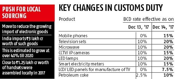 Govt raises import duty on electronic products