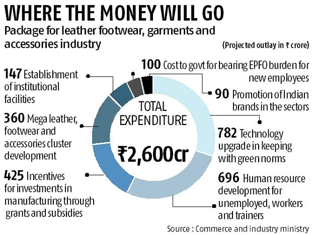 Rs 2,600-crore sops to boost leather jobs