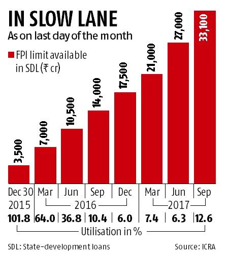 Bond-hungry FPIs continue to shun state loans