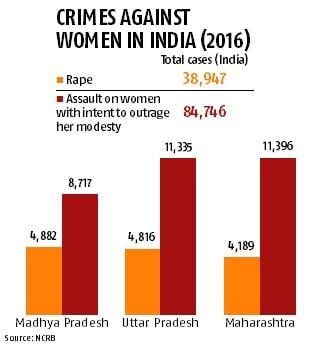 Two BJP states contemplate death penalty for rape; face opposition