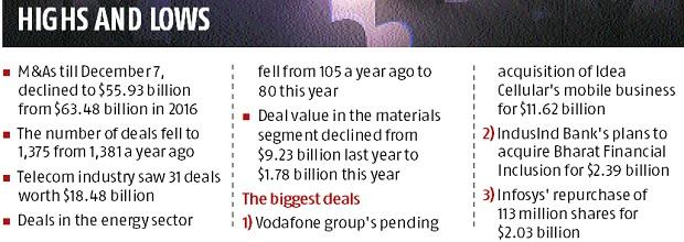 Overall India M&A value declines 12% to $56 billion in 2017