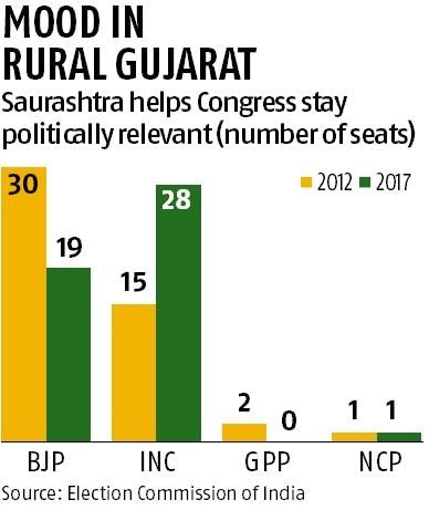 Saurashtra votes for Congress, but no clear trend from other rural belts