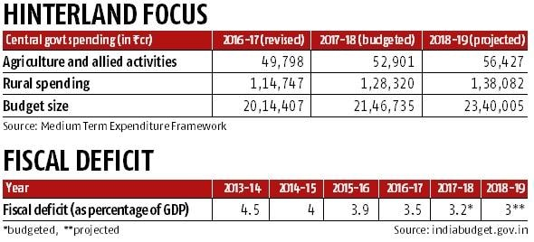 Budget 2018: Govt stares at fiscal wall on rural spending path