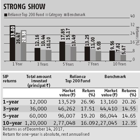 Reliance Top 200: A consistent outperformer, especially in bull markets