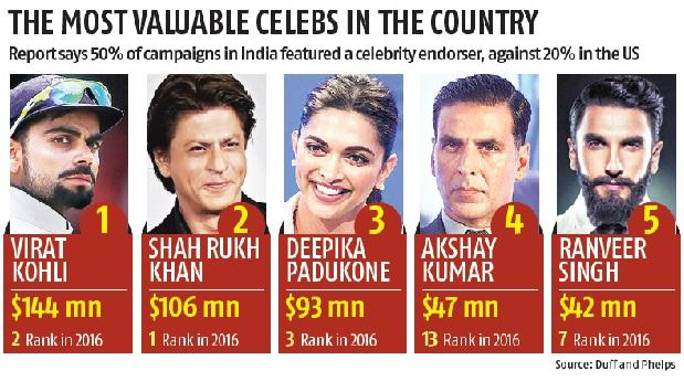 Virat outplays Shah Rukh, tops brand value list with $144 mn
