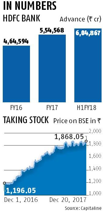 HDFC Bank to raise up to Rs 24,000 cr via share sale