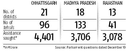 Madhya Pradesh, Rajasthan, Chhattisgarh declare drought in 52 districts