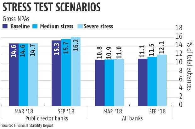 RBI Financial Stability Report: Banks' GNPA may touch 11%