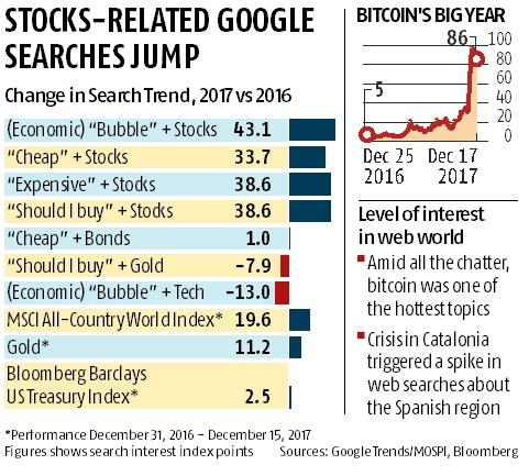 Bitcoin, bubbles & tech: Google's top finance searches of 2017