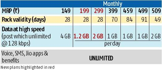 Jio upgrades plans with Happy New Year offer