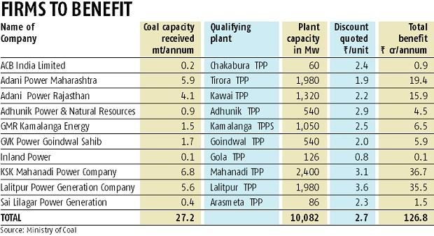Coal scheme gives revival push to GMR, Adani, GVK plants