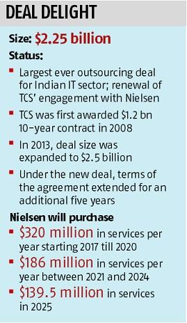 Nielsen renews $2.25 billion TCS contract