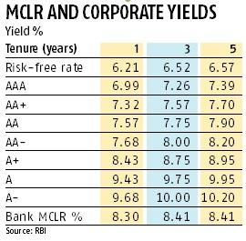 Better rated firms moving to bond mkt, says RBI report